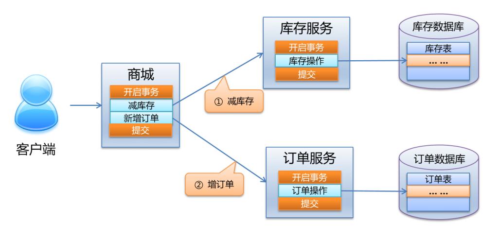 《基于tcc的Java分布式事务框架 》