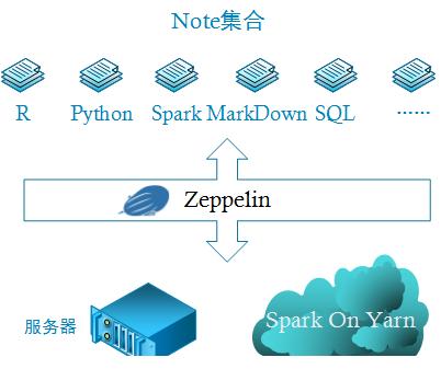 《Zeppelin源码分析(1)—Zeppelin的设计思想》