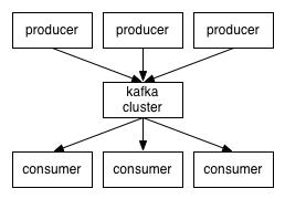 《Apache kafka 集成实例》