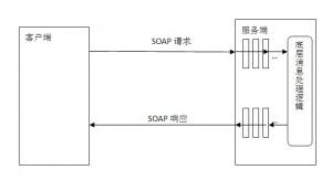 《Apache CXF拦截器(Interceptor)的使用》